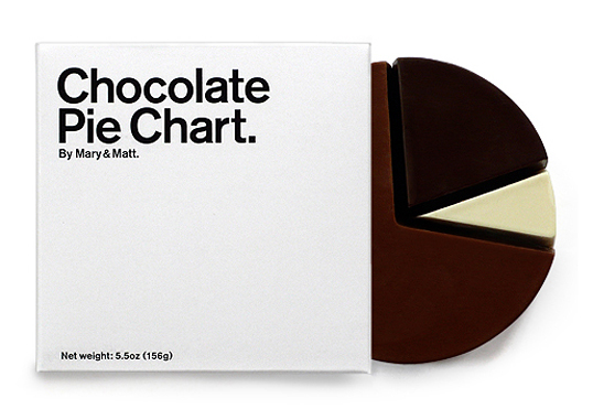 Chocoalte Pie Chart Package Design 50+ Creative Chocolate Package Designs