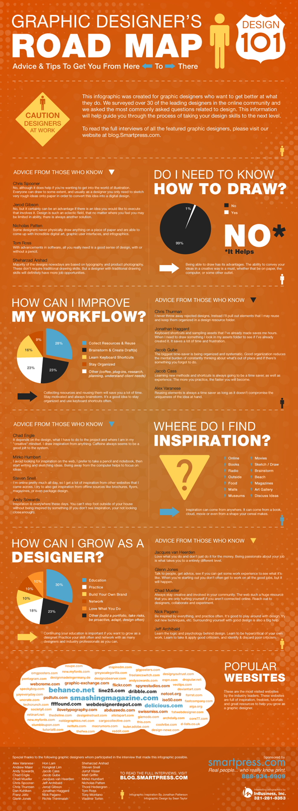 cool graphic design infogra Helpful Guide   Graphic Designer's Road Map [Infographic]