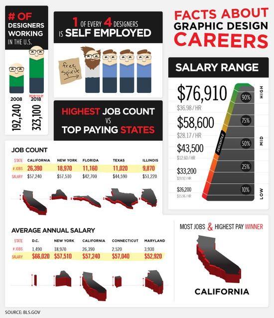 graphic-design-careers