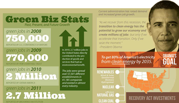 Eco friendly infographic 1 Showcase of 20 Inspiring Eco friendly Infographics