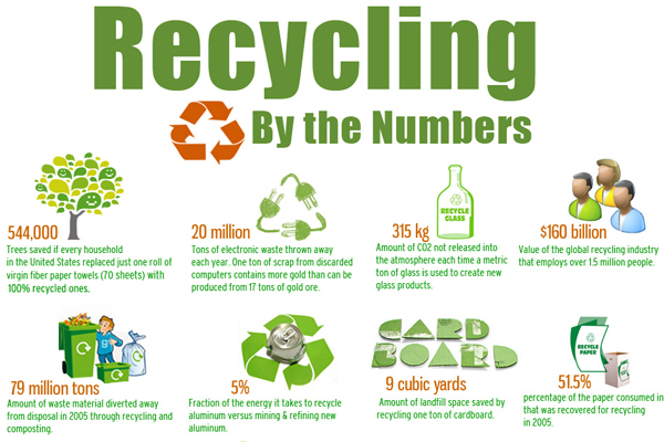 Eco friendly infographic 12 Showcase of 20 Inspiring Eco friendly Infographics