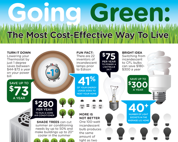 Eco friendly infographic 13 Showcase of 20 Inspiring Eco friendly Infographics