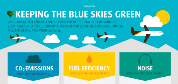Eco friendly infographic 16 Showcase of 20 Inspiring Eco friendly Infographics