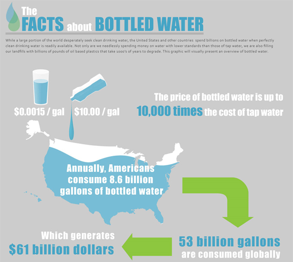 Eco friendly infographic 17 Showcase of 20 Inspiring Eco friendly Infographics