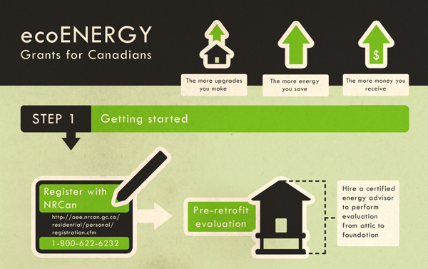 Eco friendly infographic 2 Showcase of 20 Inspiring Eco friendly Infographics