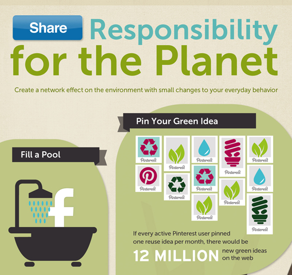 Eco friendly infographic 3 Showcase of 20 Inspiring Eco friendly Infographics