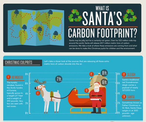 Eco friendly infographic 5 Showcase of 20 Inspiring Eco friendly Infographics