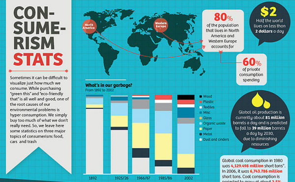 Eco friendly infographic 9 Showcase of 20 Inspiring Eco friendly Infographics