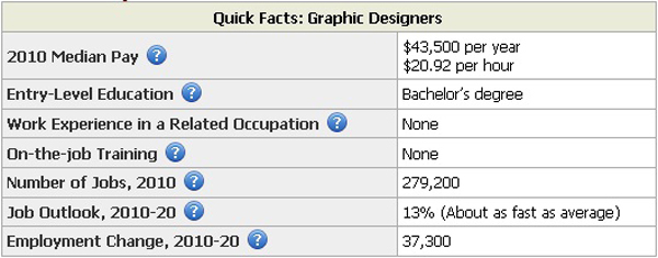 Outsourcing freelance designer 2 Outsourcing & Finding Jobs as a Freelance Graphic Designer