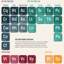 SearchEngineLand-Periodic-Table-of-SEO-THUMB