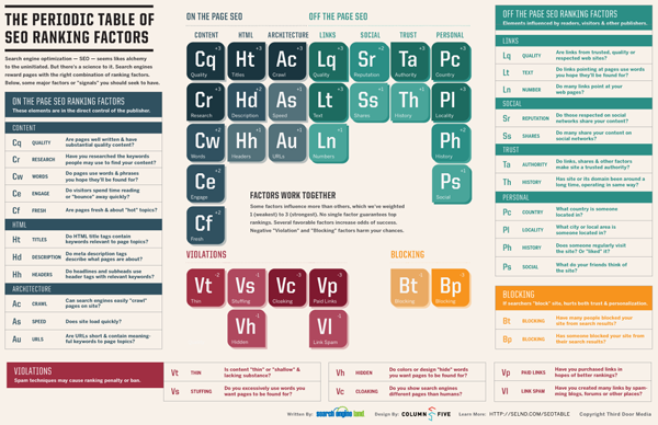 SearchEngineLand Periodic Table of SEO small [Infographic]   The Periodic Table of SEO Ranking Factors